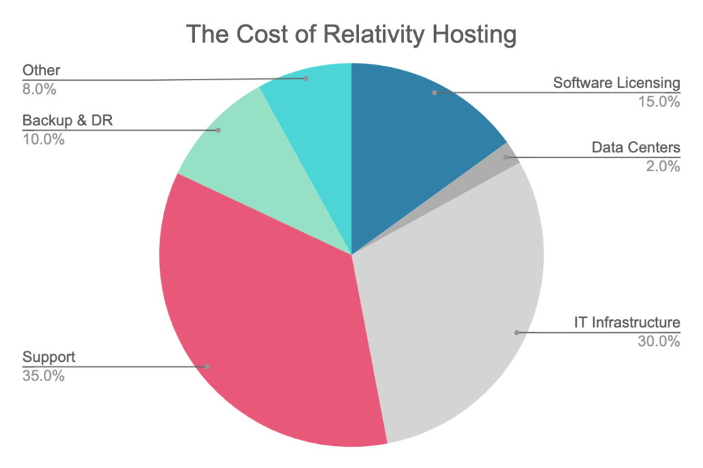 Why Is Hosting Data in Relativity So Expensive?
